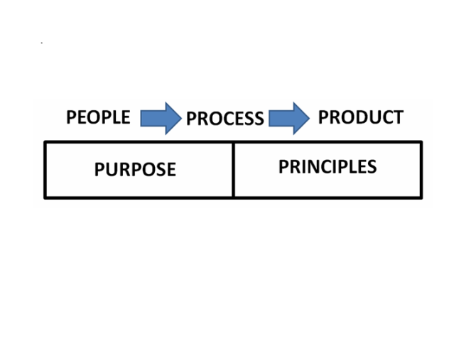 PeopleProcessProducts