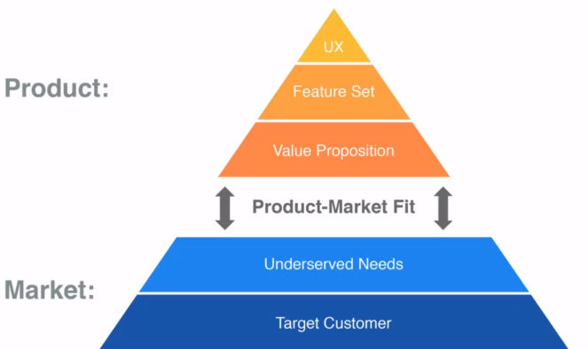 Prod-Market fit pyramid